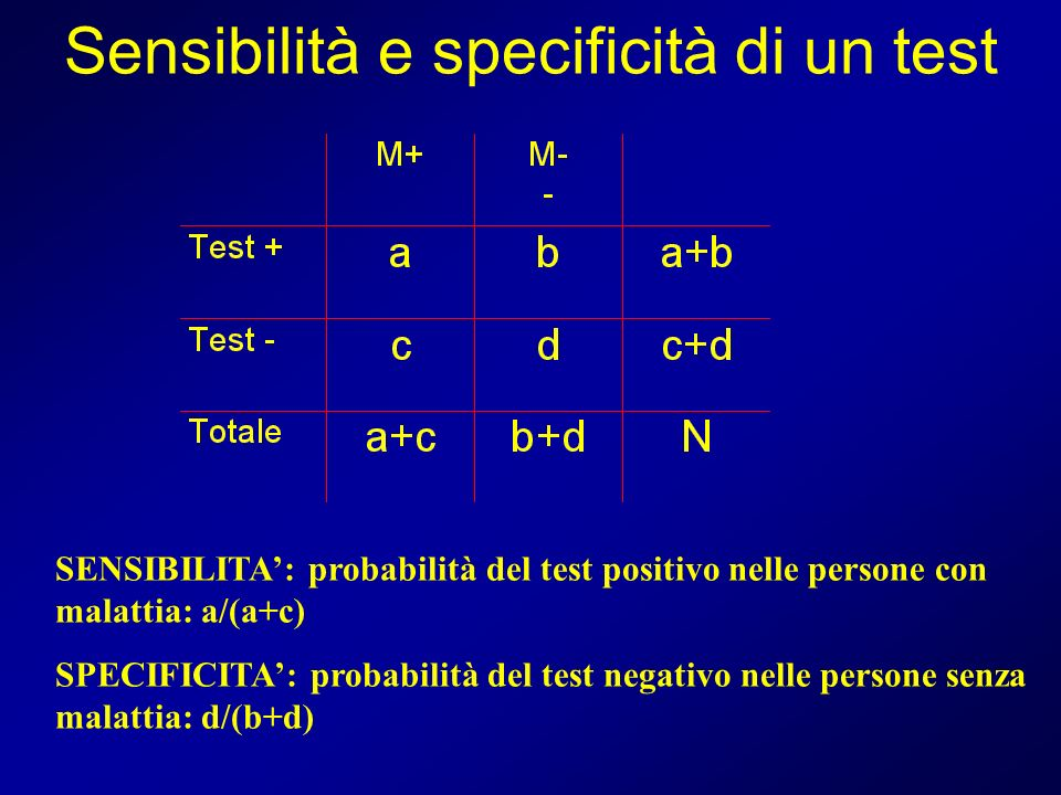 Sensibilità e specificità di un test