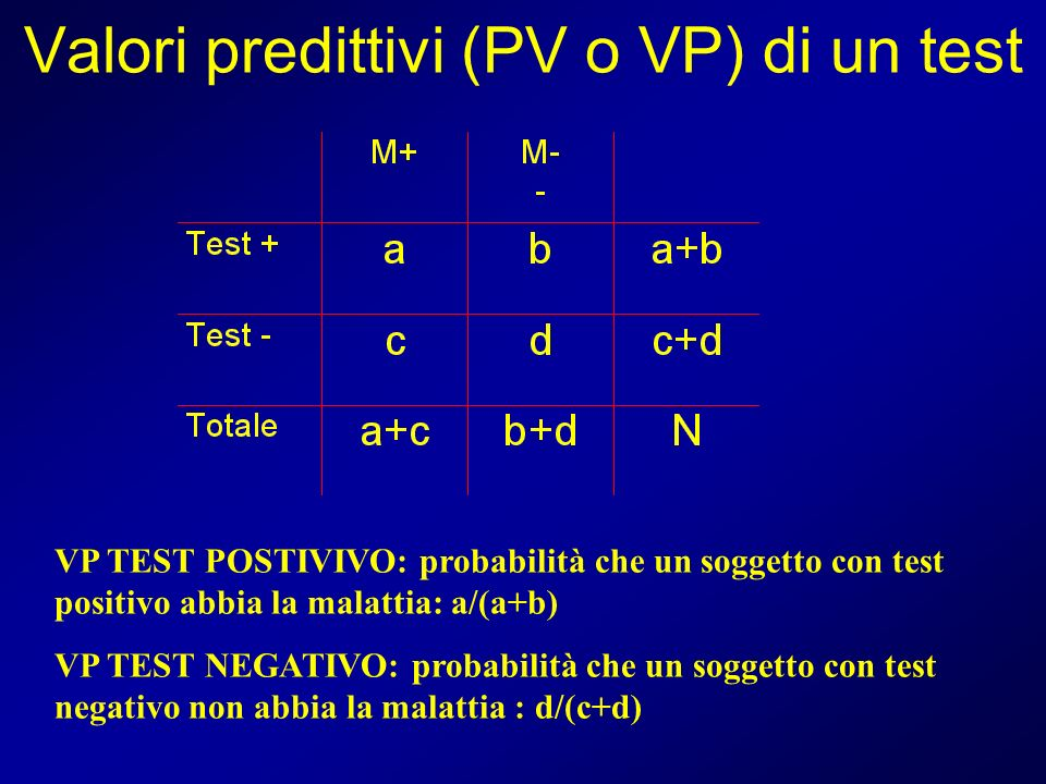 Valori predittivi (PV o VP) di un test