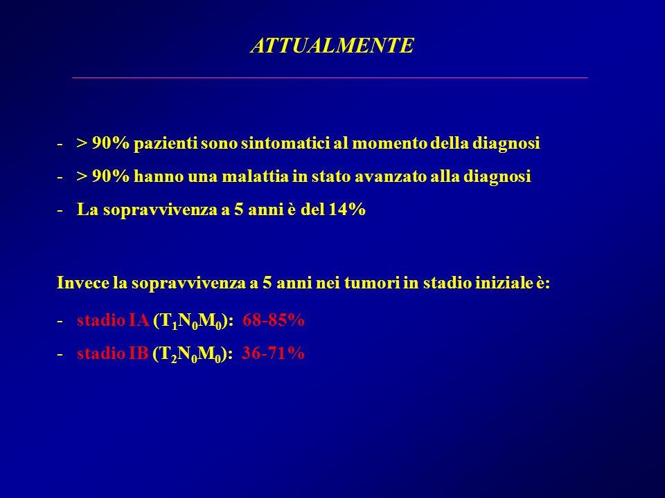 ATTUALMENTE> 90% pazienti sono sintomatici al momento della diagnosi. > 90% hanno una malattia in stato avanzato alla diagnosi.