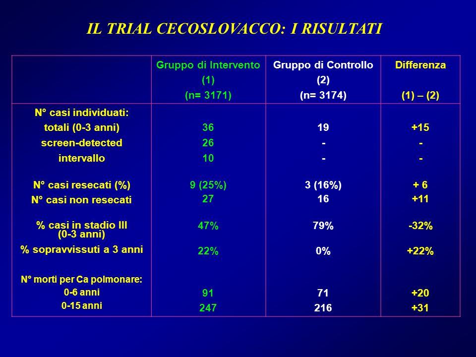 IL TRIAL CECOSLOVACCO: I RISULTATI N° morti per Ca polmonare: