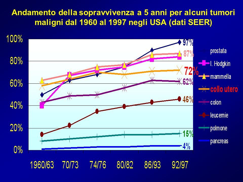 Andamento della sopravvivenza a 5 anni per alcuni tumori maligni dal 1960 al 1997 negli USA (dati SEER)