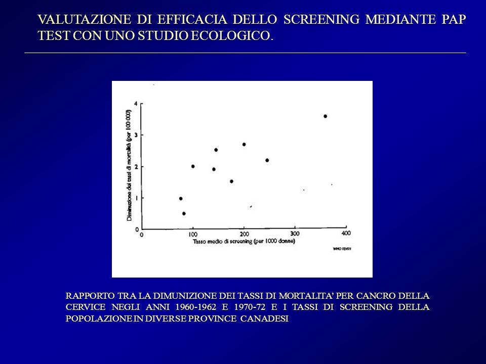 VALUTAZIONE DI EFFICACIA DELLO SCREENING MEDIANTE PAP TEST CON UNO STUDIO ECOLOGICO.