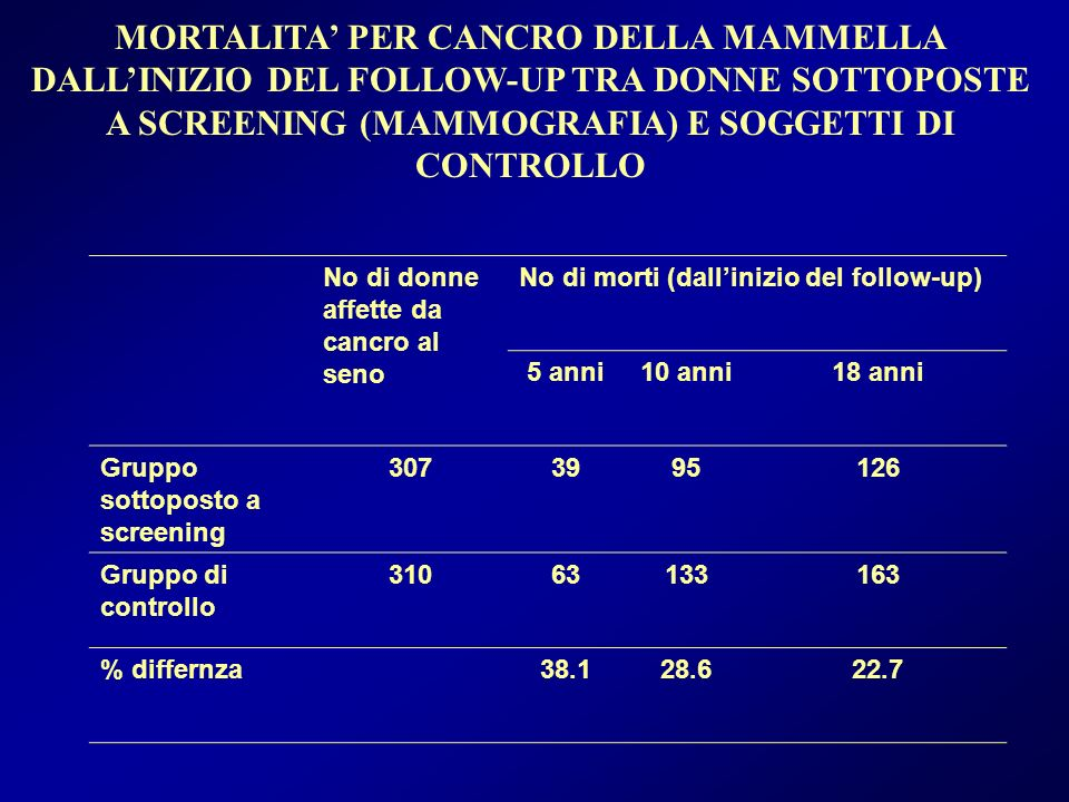 MORTALITA' PER CANCRO DELLA MAMMELLA DALL'INIZIO DEL FOLLOW-UP TRA DONNE SOTTOPOSTE A SCREENING (MAMMOGRAFIA) E SOGGETTI DI CONTROLLO