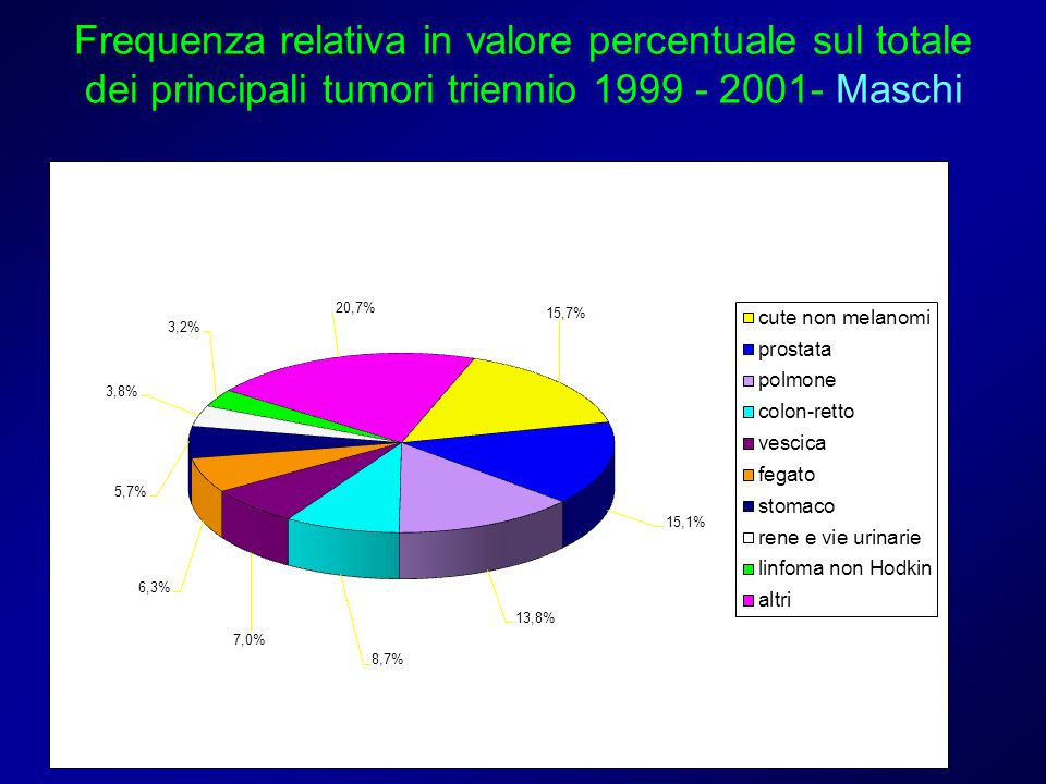 Frequenza relativa in valore percentuale sul totale dei principali tumori triennio 1999 - 2001- Maschi