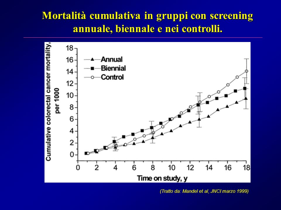 Mortalità cumulativa in gruppi con screening annuale, biennale e nei controlli.