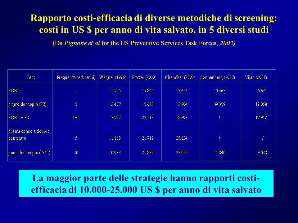 Rapporto costi-efficacia di diverse metodiche di screening: