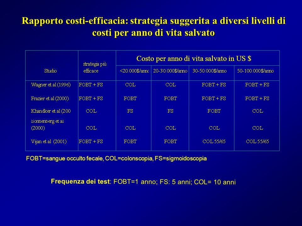 Rapporto costi-efficacia: strategia suggerita a diversi livelli di costi per anno di vita salvato