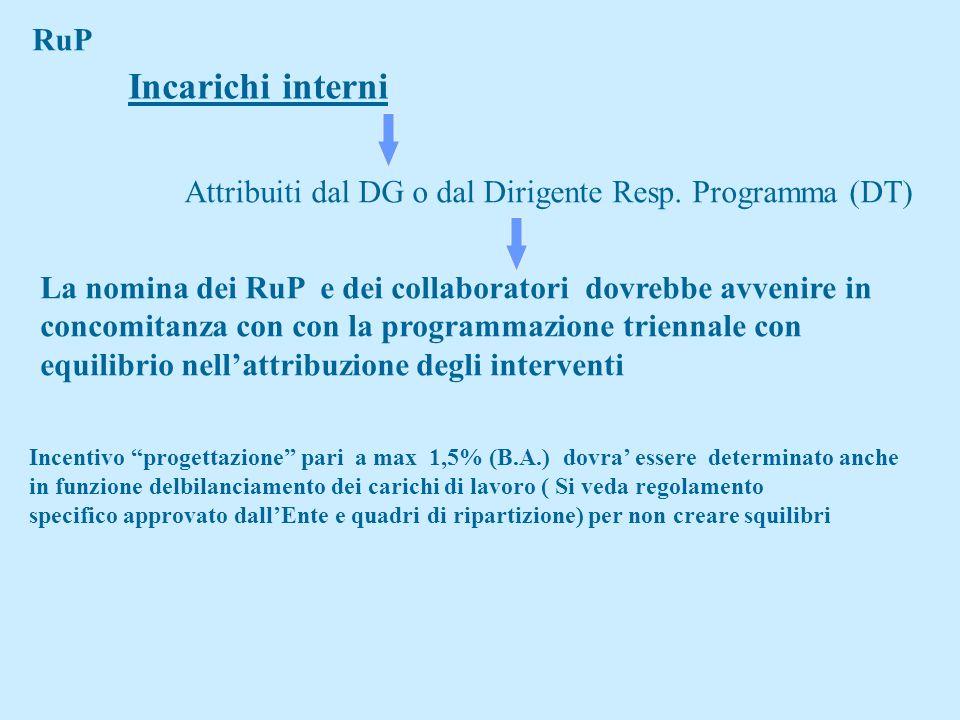 RuP Incarichi interni. Attribuiti dal DG o dal Dirigente Resp. Programma (DT) La nomina dei RuP e dei collaboratori dovrebbe avvenire in.