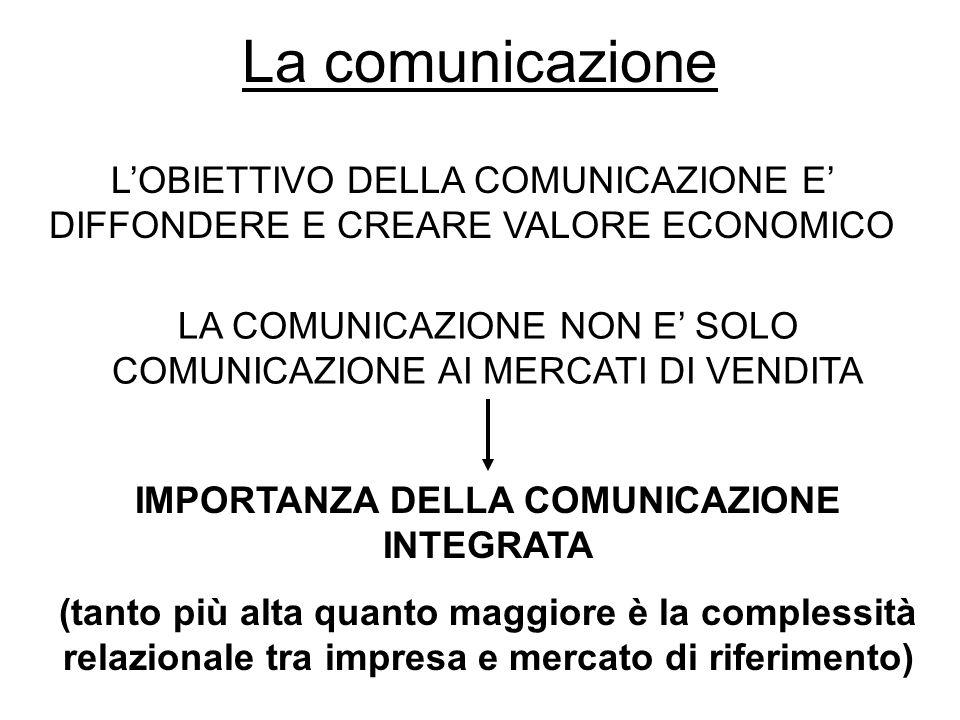 IMPORTANZA DELLA COMUNICAZIONE INTEGRATA