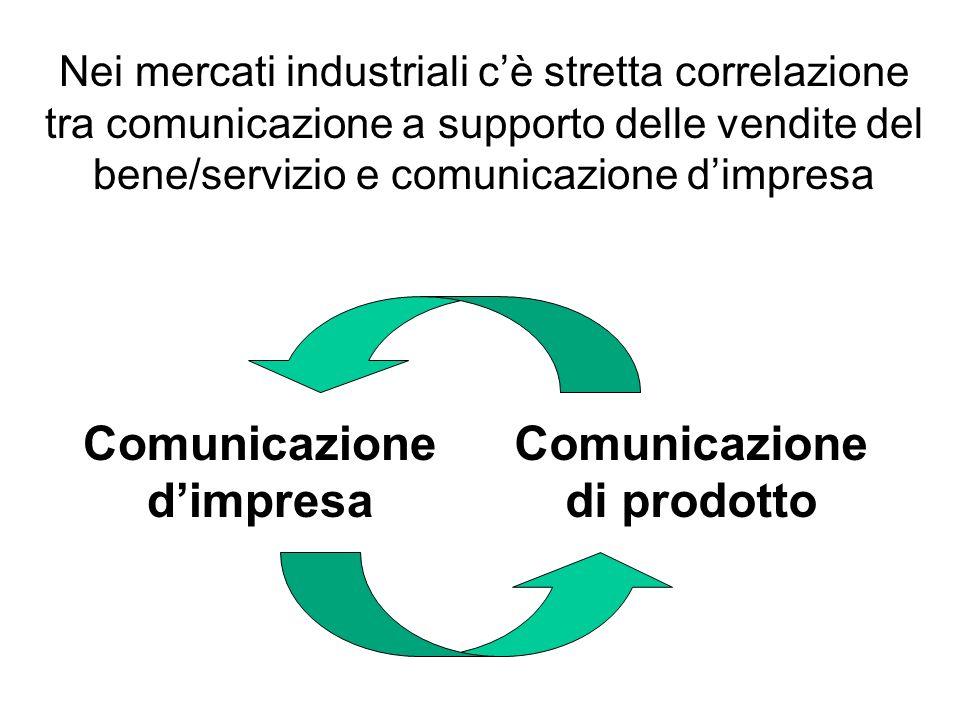Comunicazione d'impresa Comunicazione di prodotto