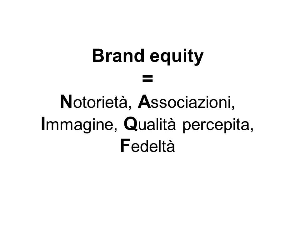 Brand equity = Notorietà, Associazioni, Immagine, Qualità percepita, Fedeltà