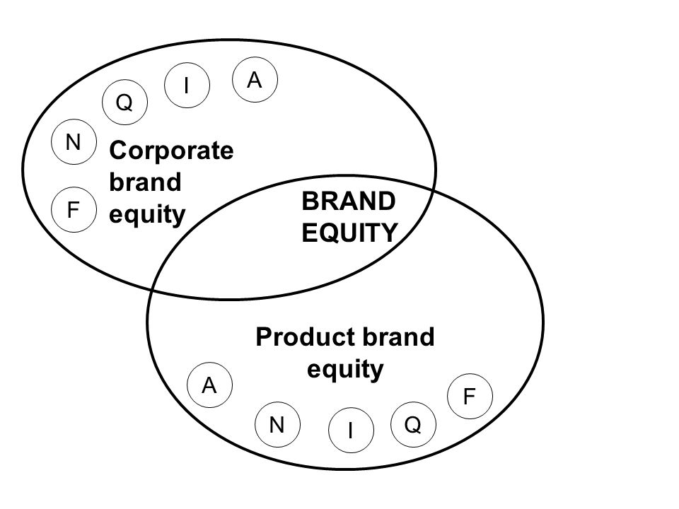 Corporate brand equity