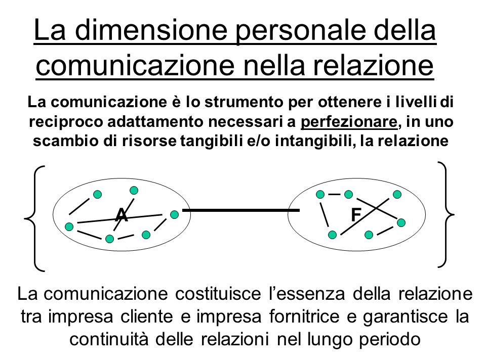 La dimensione personale della comunicazione nella relazione