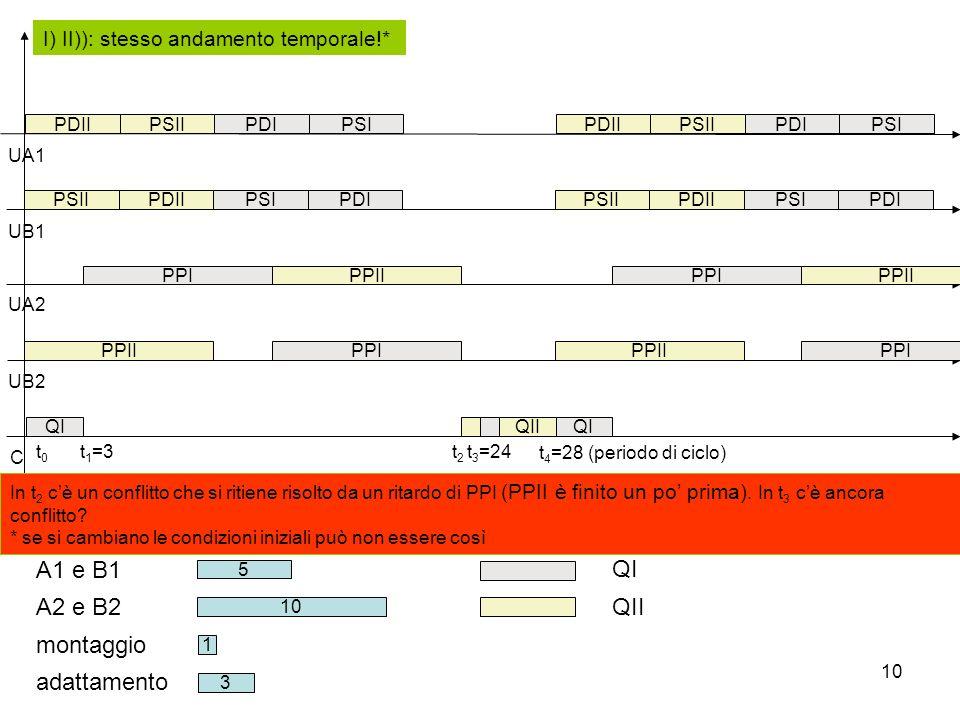 A1 e B1 QI A2 e B2 QII montaggio adattamento