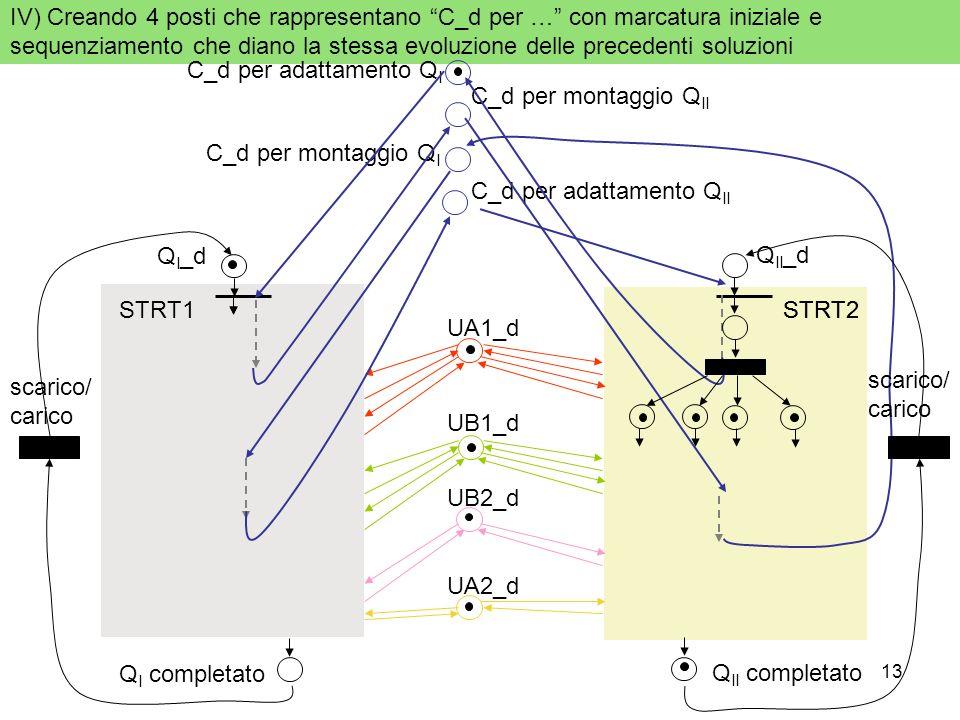 IV) Creando 4 posti che rappresentano C_d per … con marcatura iniziale e sequenziamento che diano la stessa evoluzione delle precedenti soluzioni