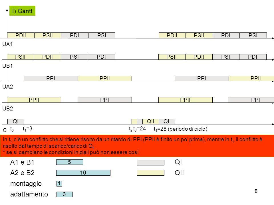 A1 e B1 QI A2 e B2 QII montaggio adattamento I) Gantt PDII PSII PDI