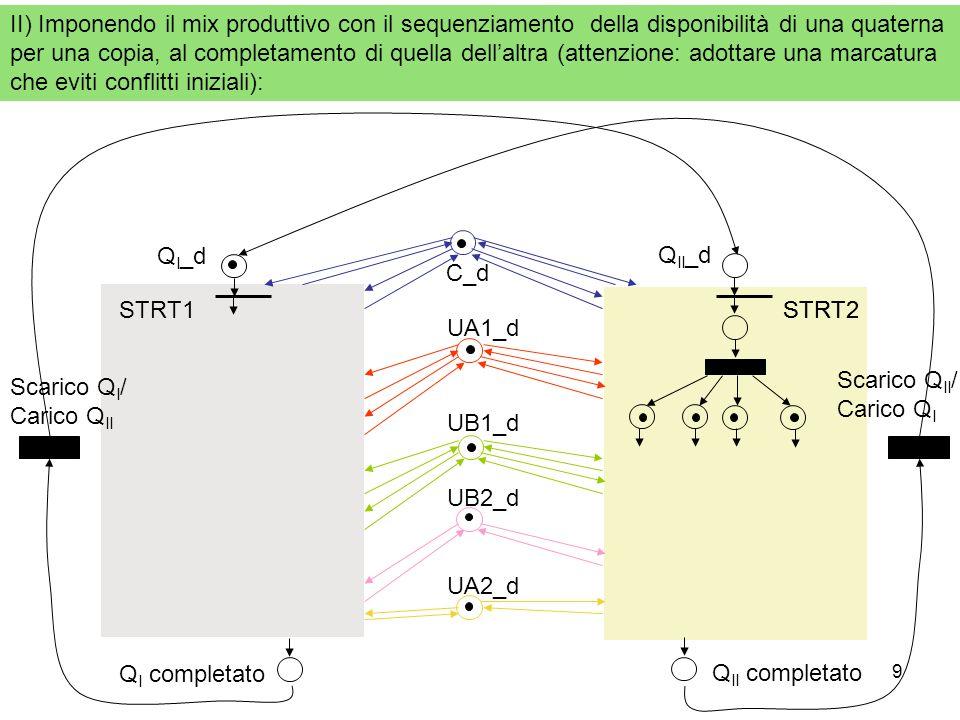 II) Imponendo il mix produttivo con il sequenziamento della disponibilità di una quaterna per una copia, al completamento di quella dell'altra (attenzione: adottare una marcatura che eviti conflitti iniziali):