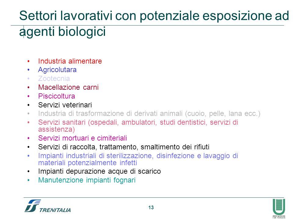 Settori lavorativi con potenziale esposizione ad agenti biologici