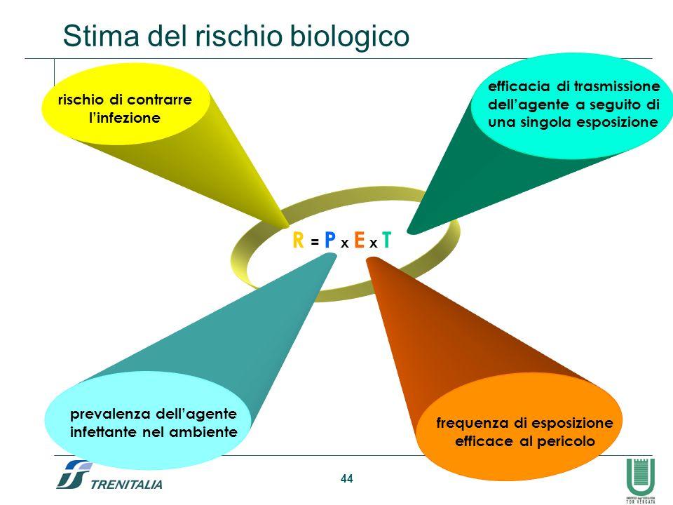 Esposizione ad agenti biologici nell ambito dell attivit for Stima del costo dell armadio