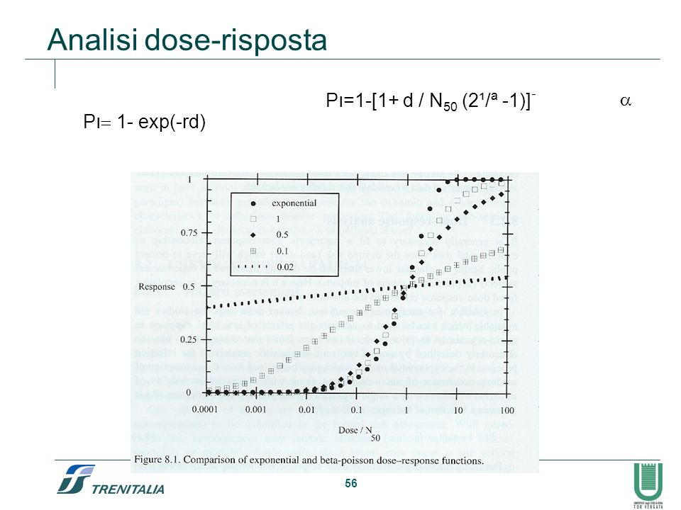 Analisi dose-risposta