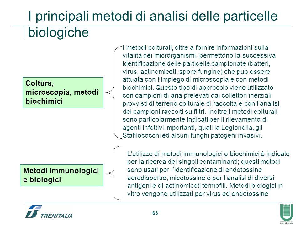 I principali metodi di analisi delle particelle biologiche