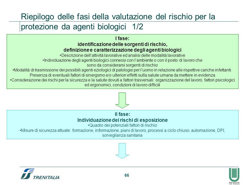 Riepilogo delle fasi della valutazione del rischio per la protezione da agenti biologici 1/2