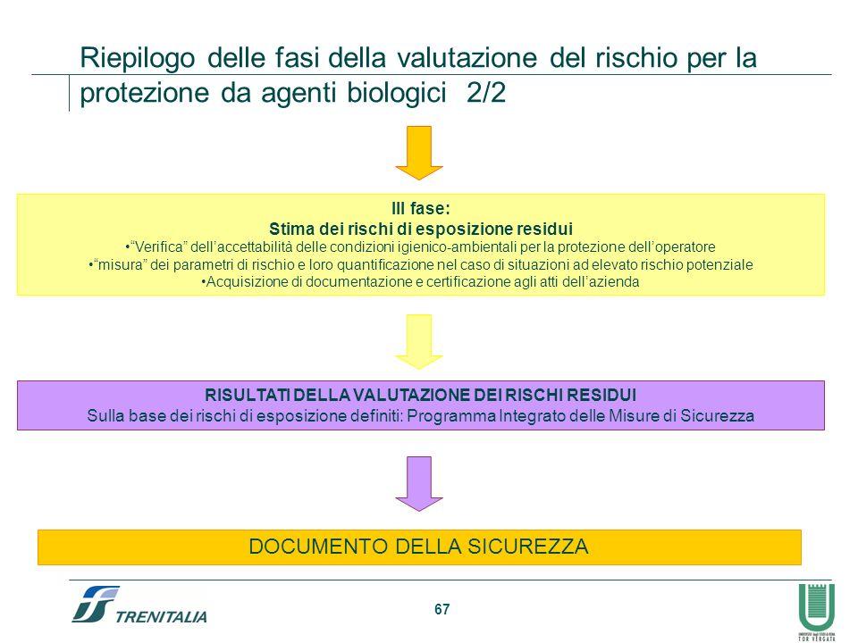 Riepilogo delle fasi della valutazione del rischio per la protezione da agenti biologici 2/2