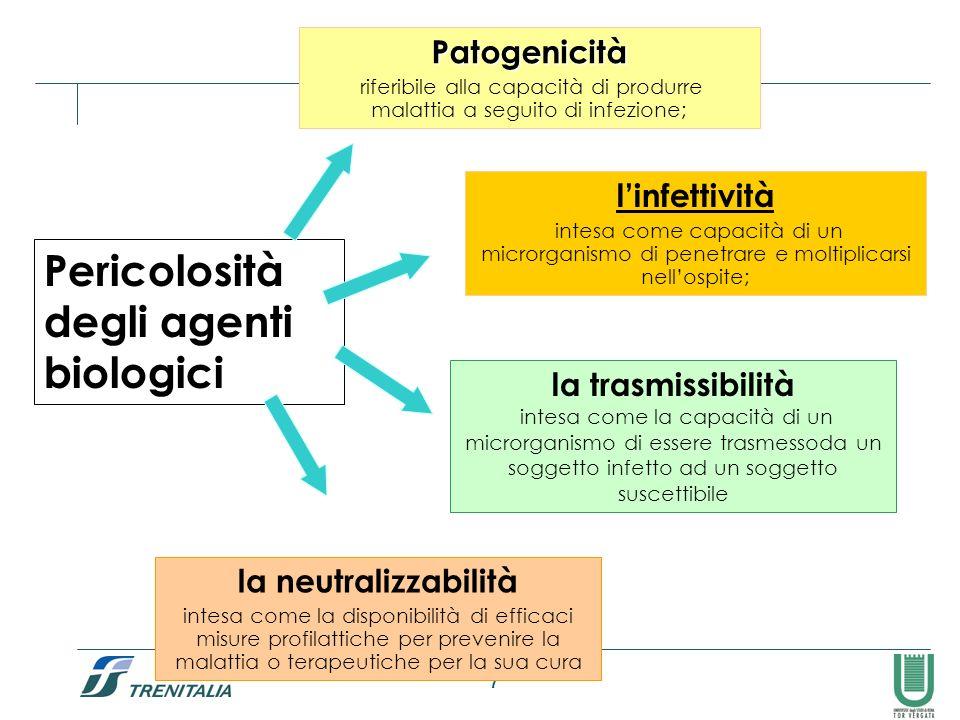 Pericolosità degli agenti biologici