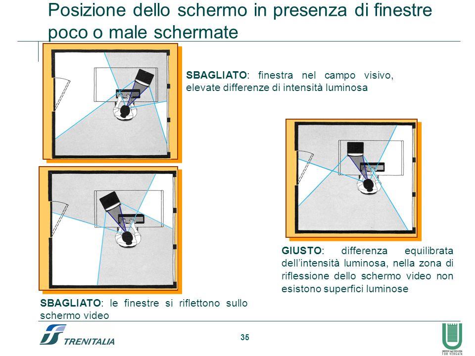 Posizione dello schermo in presenza di finestre poco o male schermate