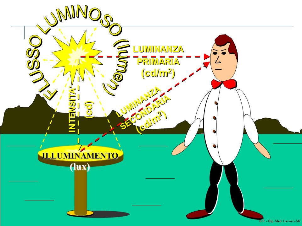 FLUSSO LUMINOSO (lumen)