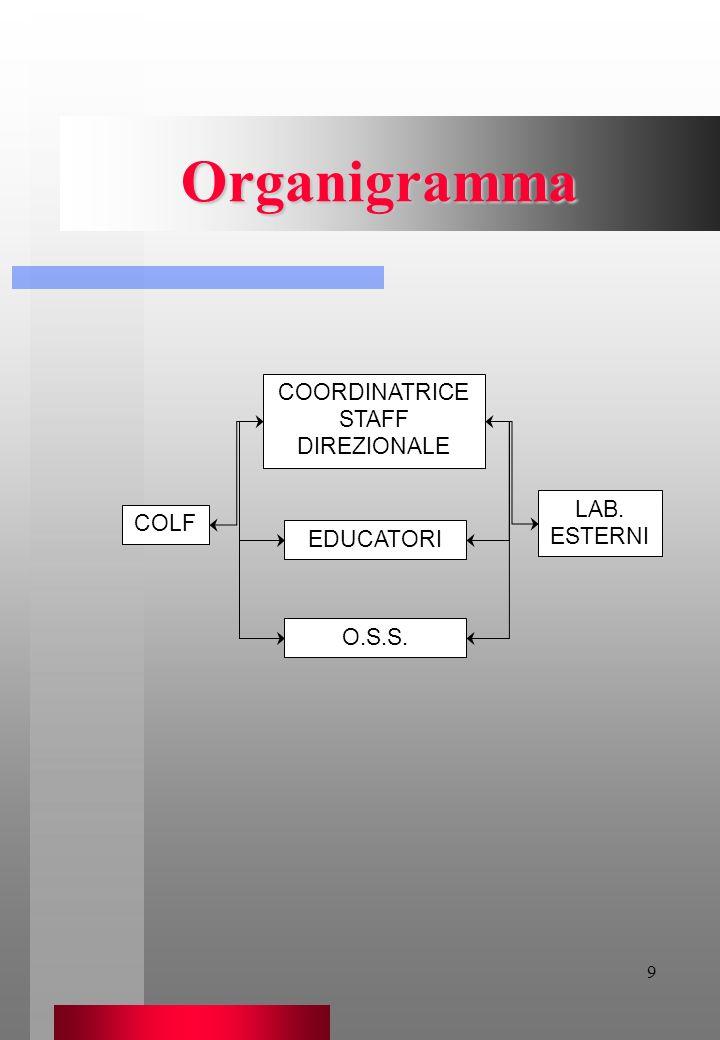 COORDINATRICE STAFF DIREZIONALE