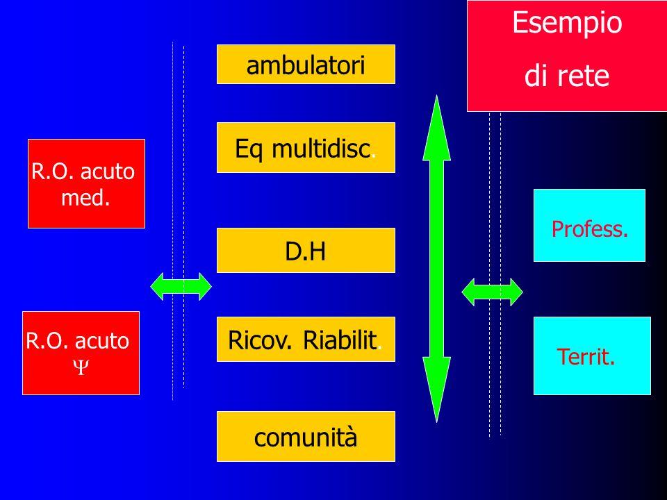 Esempio di rete ambulatori Eq multidisc. D.H Ricov. Riabilit. comunità