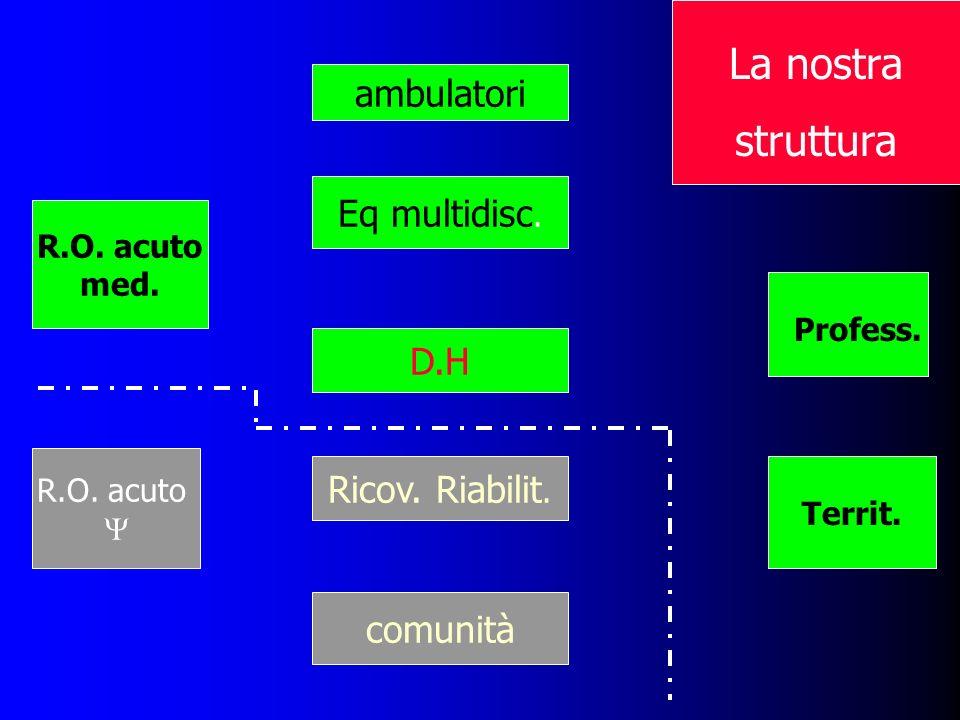 La nostra struttura ambulatori Eq multidisc. D.H Ricov. Riabilit.