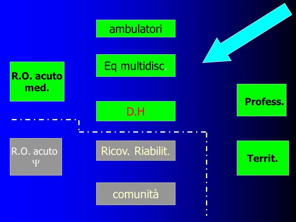 ambulatori Eq multidisc. D.H Ricov. Riabilit. comunità R.O. acuto med.