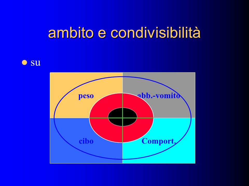 ambito e condivisibilità