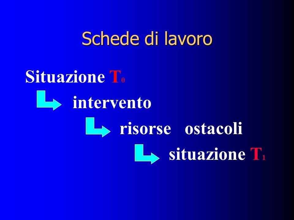 Schede di lavoro Situazione T0 intervento risorse ostacoli situazione T1