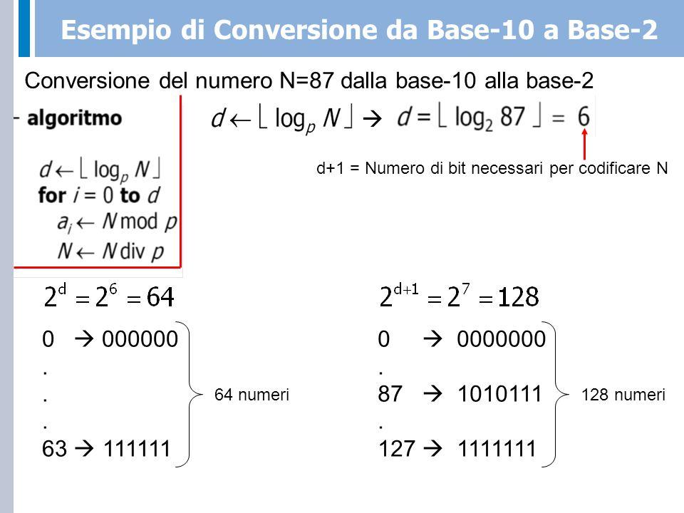 Esempio di Conversione da Base-10 a Base-2