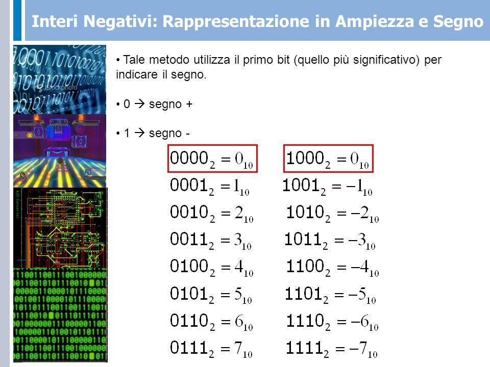 Interi Negativi: Rappresentazione in Ampiezza e Segno