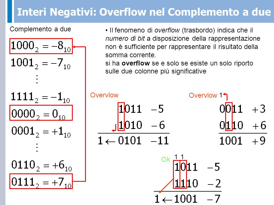 Interi Negativi: Overflow nel Complemento a due