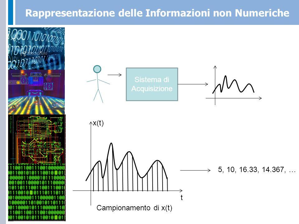 Rappresentazione delle Informazioni non Numeriche