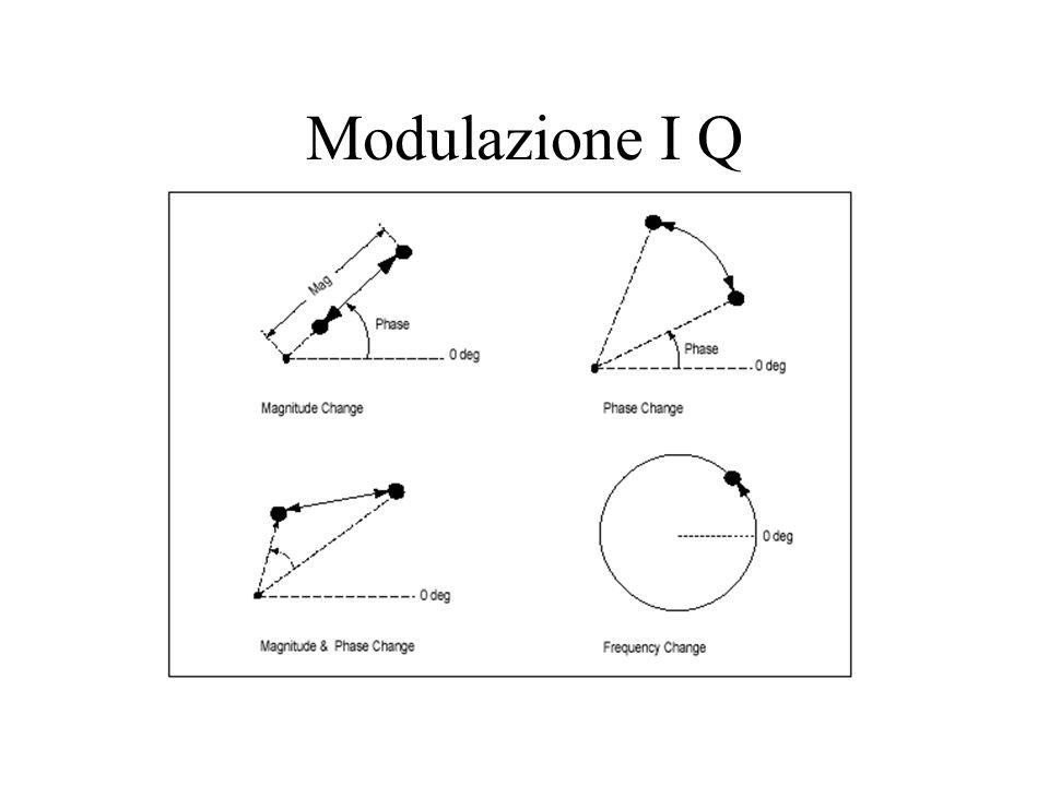 Modulazione I Q
