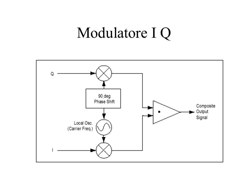 Modulatore I Q