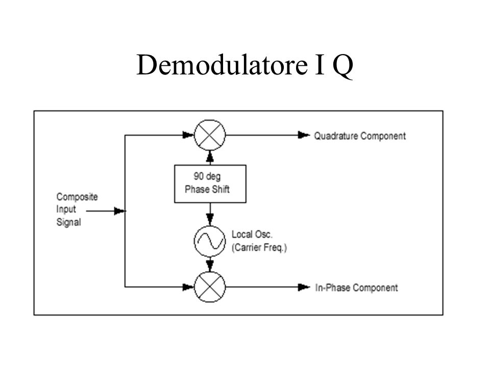 Demodulatore I Q