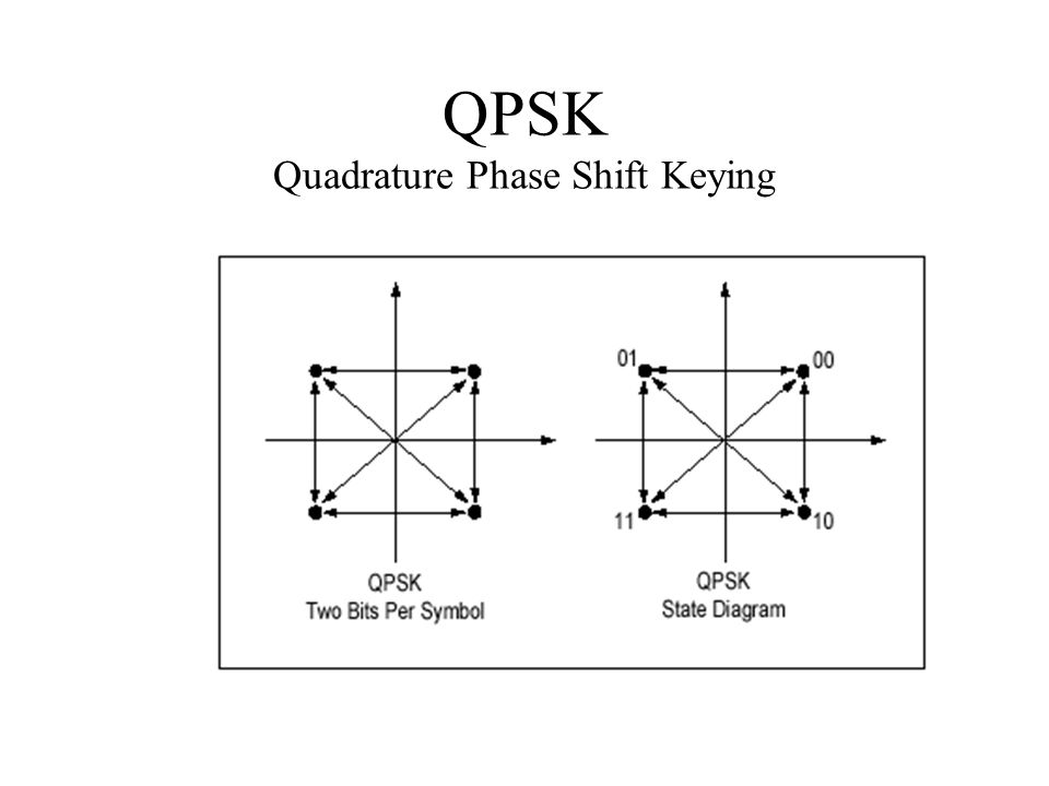 QPSK Quadrature Phase Shift Keying