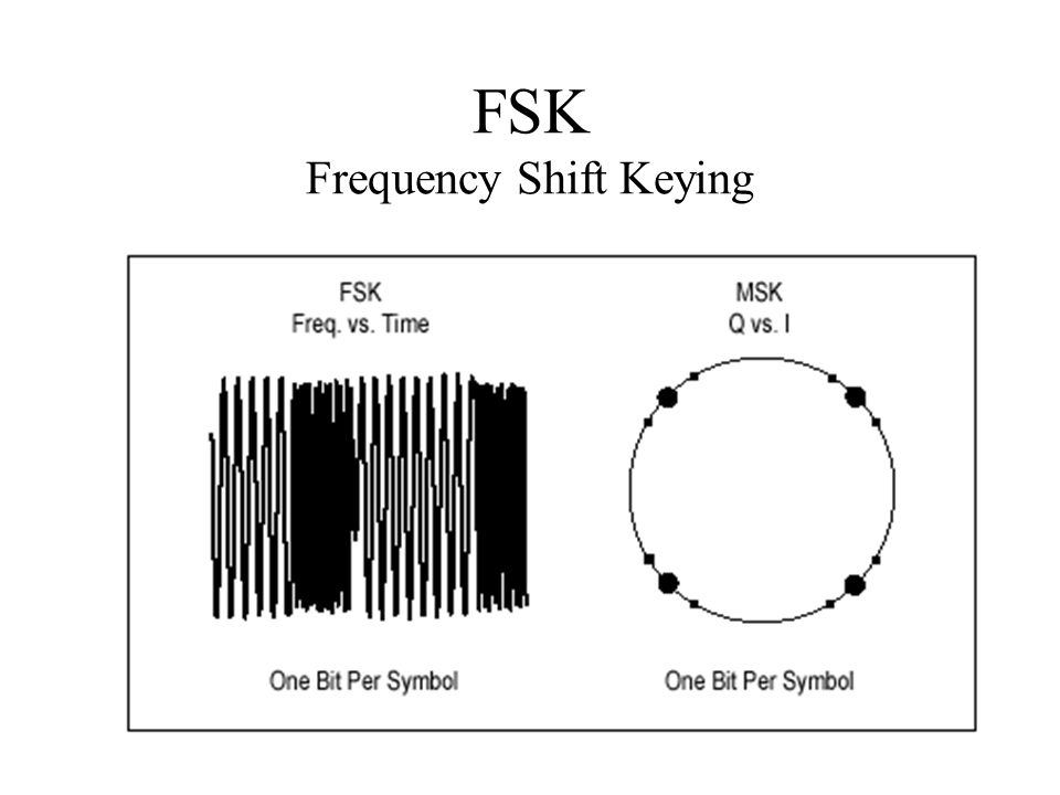 FSK Frequency Shift Keying