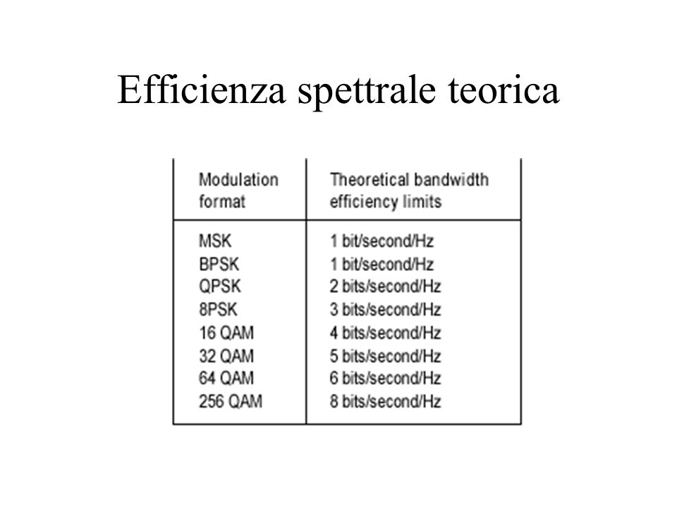 Efficienza spettrale teorica