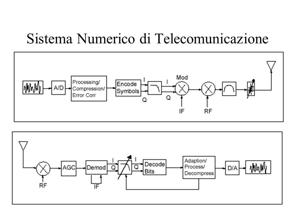 Sistema Numerico di Telecomunicazione