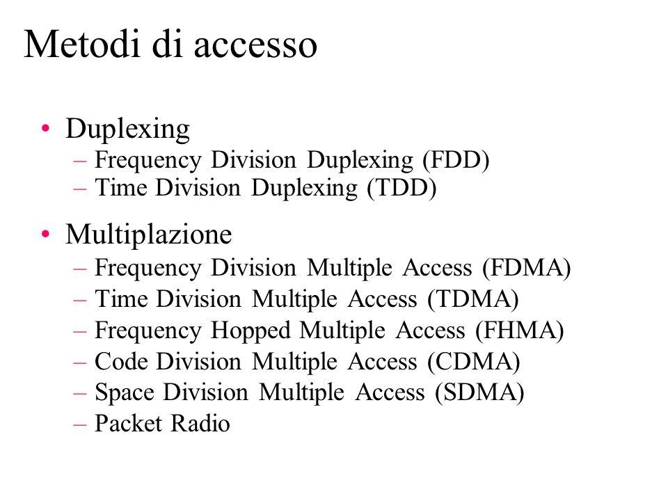 Metodi di accesso Duplexing Multiplazione