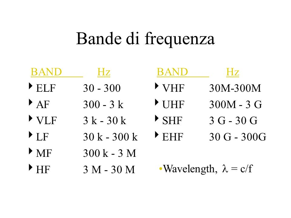 Bande di frequenza BAND Hz ELF 30 - 300 AF 300 - 3 k VLF 3 k - 30 k