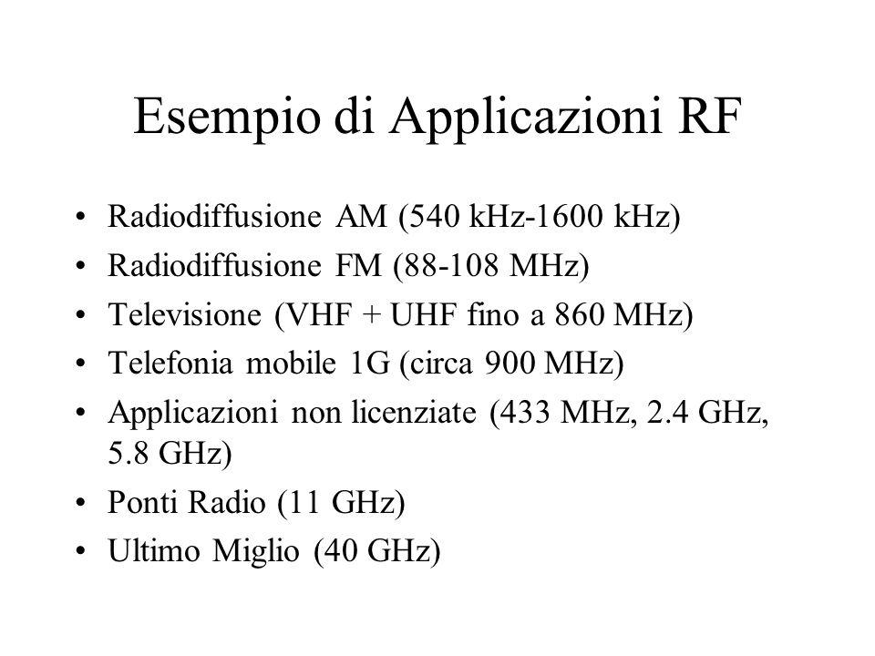 Esempio di Applicazioni RF